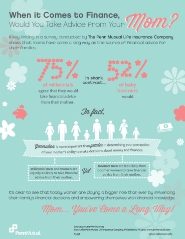 Mom...You Have Come a Long Way! In Time for Mother's Day, The Penn Mutual Life Insurance Company Releases Female Financial Literacy Findings (Graphic: Business Wire)