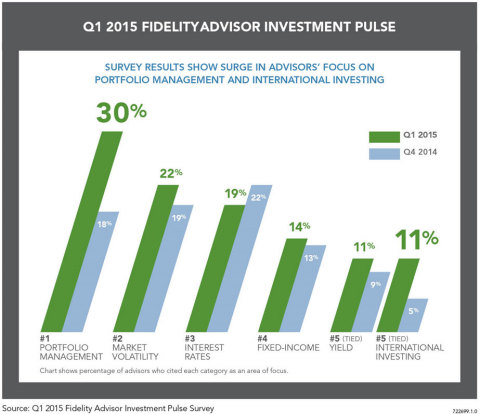 Portfolio Management and International Surge as Top Concerns for Advisors, According to New Fidelity® Survey (Graphic: Business Wire)