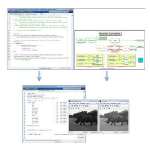 Generating synthesizable VHDL and Verilog code from Vision HDL Toolbox with HDL Coder (Graphic: Business Wire)