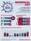 Memorial Day Travel Forecast (Graphic: Business Wire)