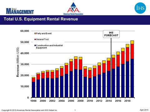 Total U.S. Equipment Rental Revenue (Graphic: American Rental Association and IHS Global Inc.)