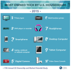 The Consumer Electronics Association's latest research finds the top 10 most owned tech by U.S. households. (Graphic: Business Wire)