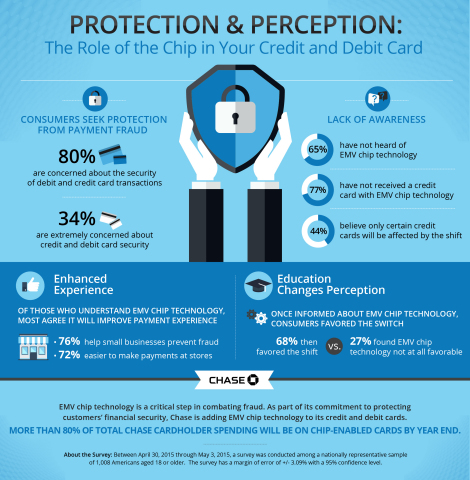 Infographic on the role of the EMV chip in your credit or debit card. (Graphic: Business Wire)