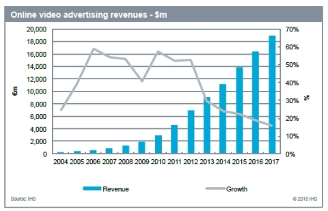 Online video advertising revenues - IHS Technology (Graphic: Business Wire)