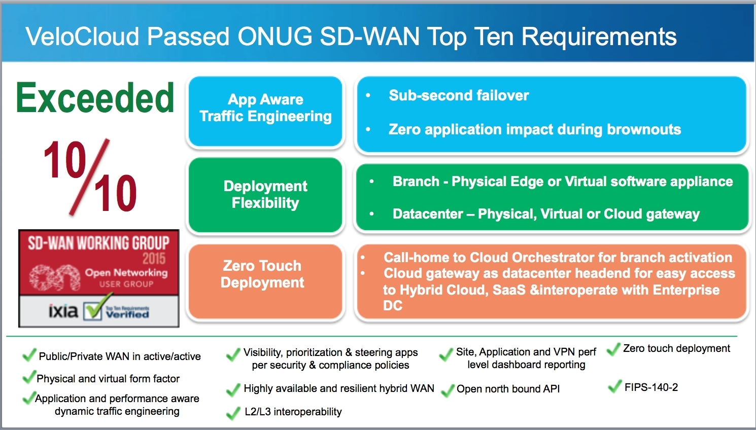 VeloCloud Successfully Exceeds All ONUG Software-Defined