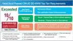 VeloCloud meets and exceeds ONUG's SD-WAN testing (Graphic: Business Wire)