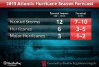 The WeatherBug 2015 Atlantic Hurricane Season Outlook (Graphic: Business Wire)
