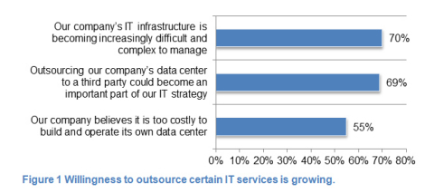 Figure 1 Willingness to outsource certain IT services is growing. (Graphic: Business Wire)