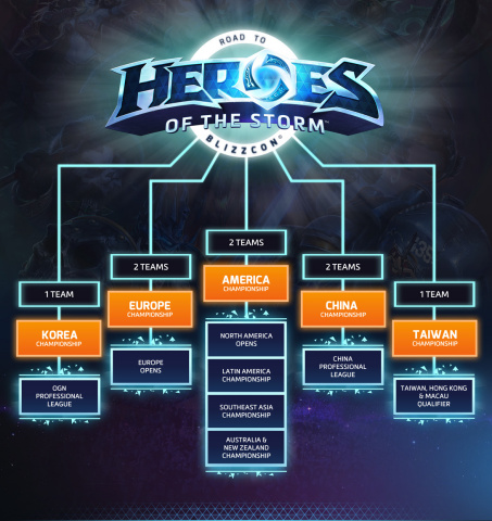 Heroes of the Storm Road to BlizzCon 2015 (Graphic: Business Wire)