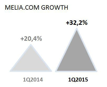Technological and revenue management enhancements continue to drive growth of sales through melia.com, which improved by 32.2% compared to the same period last year. (Graphic: Business Wire)