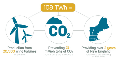 In partnership with its utility clients, Ecova has delivered 108 terawatt hours (TWh) of energy savings over the last eleven years. (Graphic: Business Wire)
