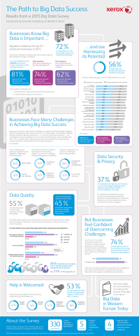 A Xerox study shows that businesses are embracing Big Data but hurdles remain in achieving Big Data success, with data quality, security and training seen as key challenges. At the same time 60 per cent of executives said decisions made during the next year are likely to be based more on data-driven intelligence than factors such as gut feeling, opinion or even experience. (Graphic: Business Wire)