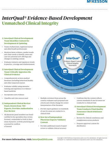 interqual criteria 2015 pdf free