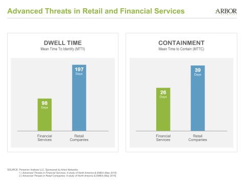 New Ponemon Institute Survey Reveals Time to Identify Advanced Threats is 98 Days for Financial Services Firms, 197 Days for Retail (Graphic: Business Wire)