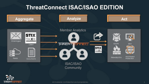 ThreatConnect's ISAC ISAO Edition explained in a graphic. (Graphic: Business Wire)