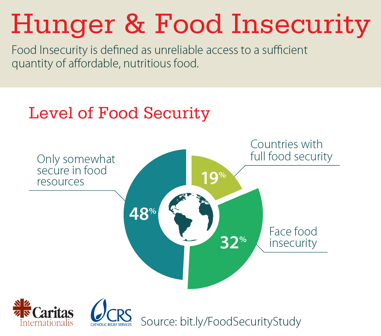 Causes Of Low Food Security