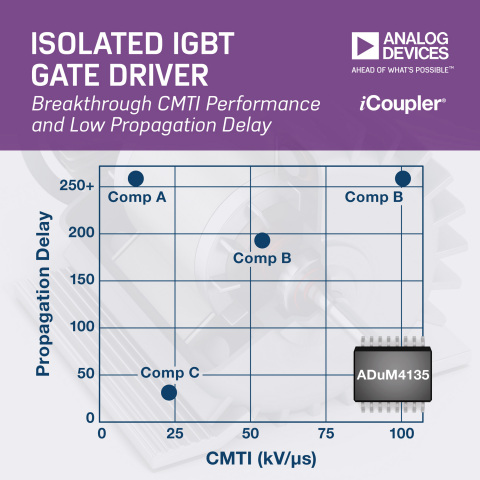 Analog Devices' iCoupler Digital Isolator Technology Enables IGBT Gate Driver to Deliver the Most Robust and Energy Efficient Motor Drives (Graphic: Business Wire)