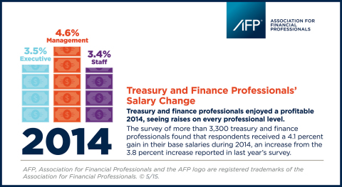 The AFP 2015 Compensation Survey reveals healthy salary hikes for treasury and finance professionals for second year in a row. (Graphic: Business Wire)