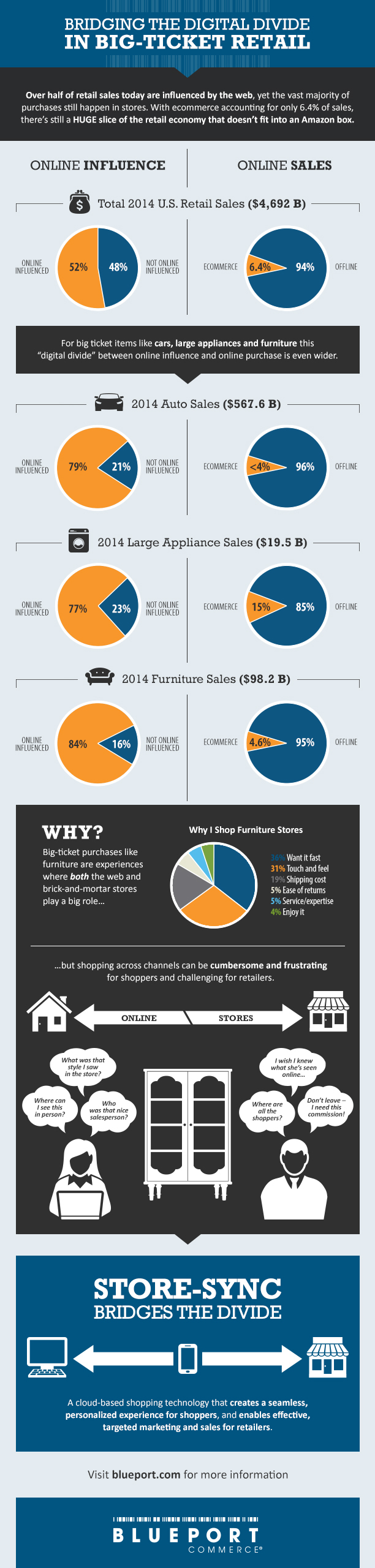 Infographic: Bridging The Digital Divide in Big-Ticket Retail (Graphic: Business Wire)