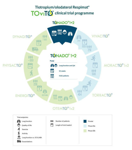 Tiotropium/olodaterol Respimat® TOviTO® clinical trial programme (Graphic: Business Wire)