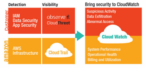 CloudThreat (Graphic: Business Wire)