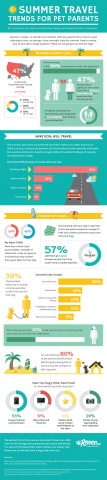 Rover.com 2015 Pet Owner Summer Travel Trends Infographic (Graphic: Business Wire)