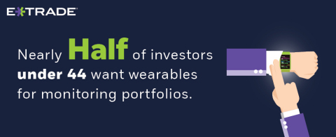 As mobile investing activity rises, many look to wearables
