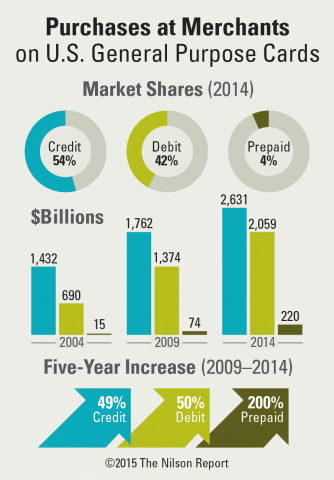 Spending at merchants in 2014 by credit, debit, and prepaid cards issued in the U.S. reached $4.910 trillion. (Graphic: Business Wire)