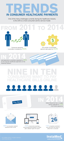 InstaMed's 2014 data shows consumer-centric practices challenge the healthcare payments industry. (Graphic: Business Wire)