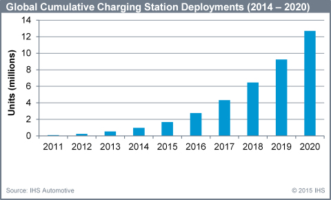 Global cumulative charging station deployments (2014 - 2020): IHS Automotive (Graphic: Business Wire)