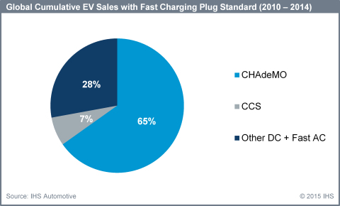 Global cumulative EV sales with fast charging plug standard (2010 - 2014): IHS Automotive (Graphic: Business Wire)