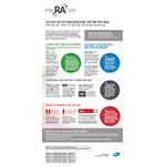 RA NarRAtive U.S. Infographic