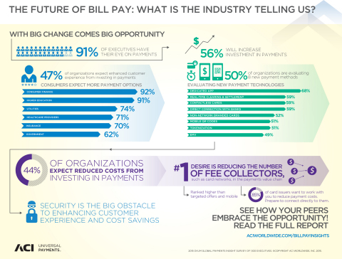 Bill Pay Services: With Big Change Comes Big Opportunity (Graphic: 2015 Ovum, ACI Worldwide Global Payments Insight Survey of 1,100 Executives)
