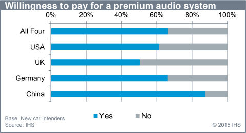 Willingness to pay for a premium audio system. (Source: IHS)