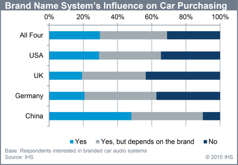 Brand name system's influence on car purchasing. (Source: IHS)