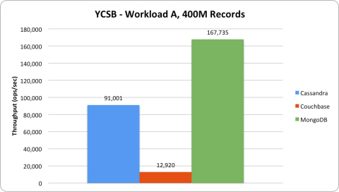 Workload A (50/50 workload): In the 50/50 workload, MongoDB provides over 1.8x greater throughput than Cassandra, and nearly 13x greater throughput than Couchbase. (Graphic: Business Wire)