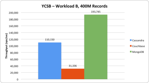 Workload B (read-dominant workload): In the read-dominant workload, MongoDB provides over 1.75x the throughput of Cassandra, and over 6x the throughput of Couchbase. (Graphic: Business Wire)