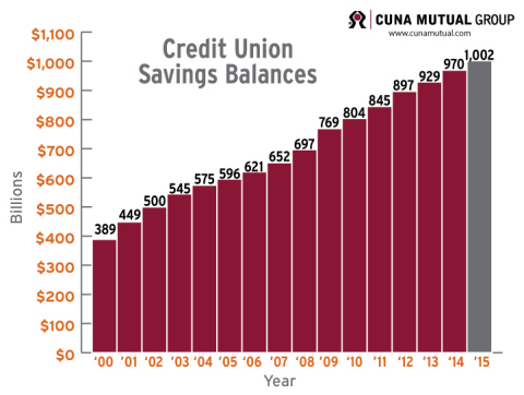 Credit union member savings balances in the U.S. rose above a trillion dollars this year - for the first time in history - according to CUNA Mutual Group, the leading provider of lending, insurance and wealth management products for credit unions. (Graphic: Business Wire)