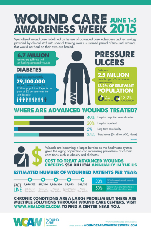 Wound Care Awareness Week infographic depicting chronic wound statistics. (Graphic: Business Wire)