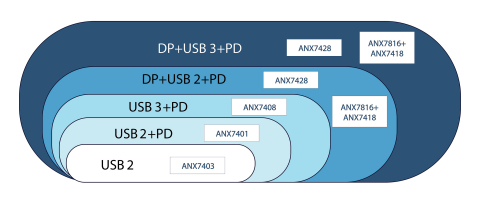 Single-Chip USB Type-C implementation supports all configurations of USB Data, Power Delivery and DisplayPort Alternate Mode. (Graphic: Business Wire)