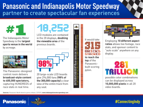 Panasonic and Indianapolis Motor Speedway partner to create spectacular fan experiences (Graphic: Business Wire)
