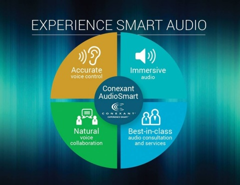 Conexant's AudioSmart solutions allow for accurate voice control, natural collaboration and crystal clear playback to provide end users with an immersive audio experience. (Graphic: Business Wire)