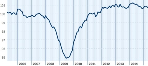 After holding onto the positive momentum of early 2015 in April, job gains slowed in May. At 100.65, the national index is at its lowest level of 2015 and 0.49 percent behind the job growth rate of May 2014. (Graphic Business Wire)