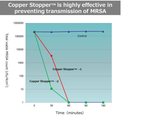 Copper Stopper(TM) is highly effective in preventing transmission of MRSA (Graphic: Business Wire)