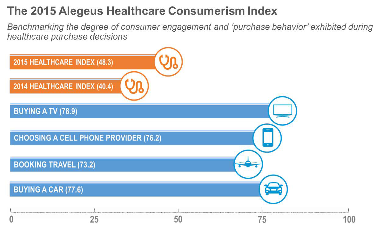 Alegeus Technologies Announces 2015 Healthcare Consumerism Index ...