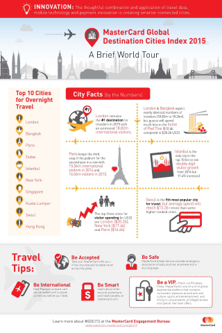London Retains Crown in 2015 MasterCard Global Destinations Cities Index (Graphic: Business Wire)