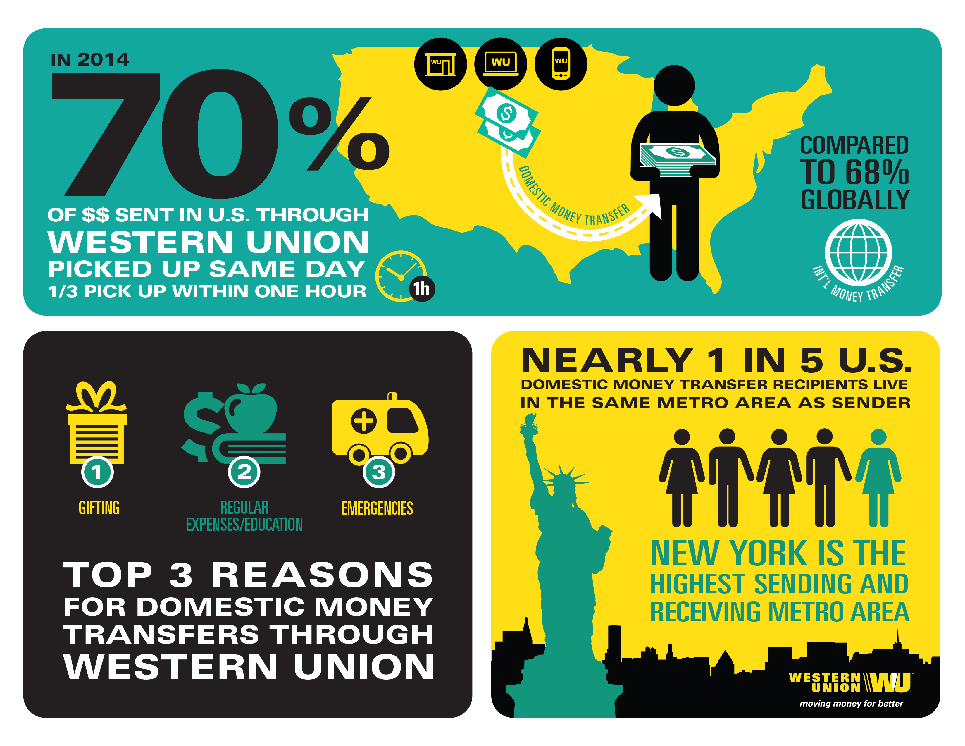 Western union - Western Union U S Domestic Money Transfer Trends And Insights Graphic Business Wire
