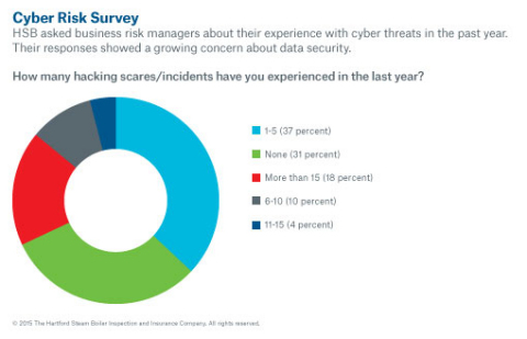 HSB surveys shows most businesses report cyber threats in the past year. (Graphic: Business Wire)