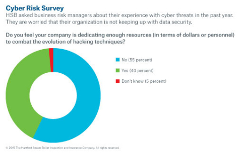 Business risk managers are worried about keeping up with cyber security. (Graphic: Business Wire)