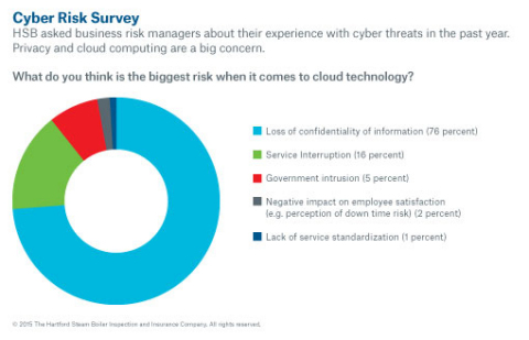 How confidential is information in the cloud? (Graphic: Business Wire)